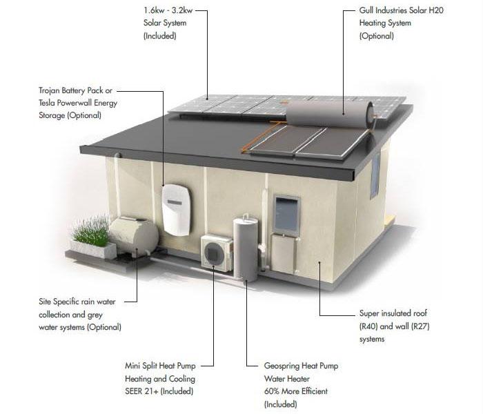 High quality sustainable prefab backyard tiny house for Prefab backyard guest house